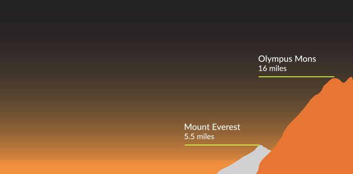 A montanha mais alta descoberta é o Olympus Mons, que está localizado em Marte