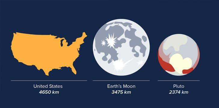 Plutão é menor do que os Estados Unidos