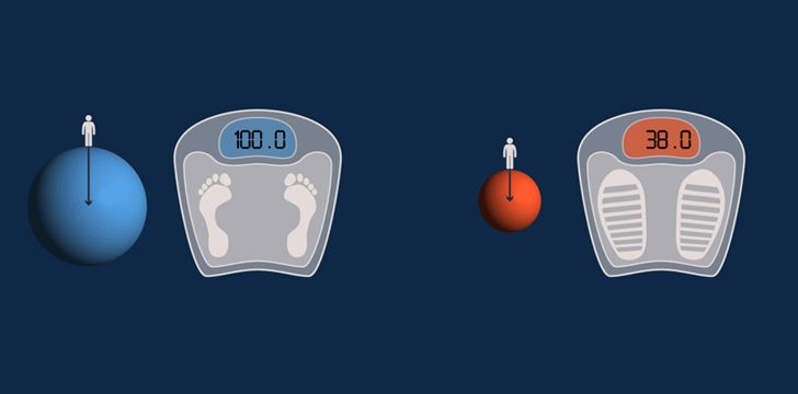 Por causa da baixa gravidade, uma pessoa que pesa 220 libras na Terra pesaria 84 libras em Marte